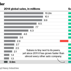 Subaru sales growth compared